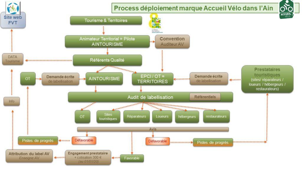 Schéma de déploiement de la marque Accueil Vélo® dans l'Ain